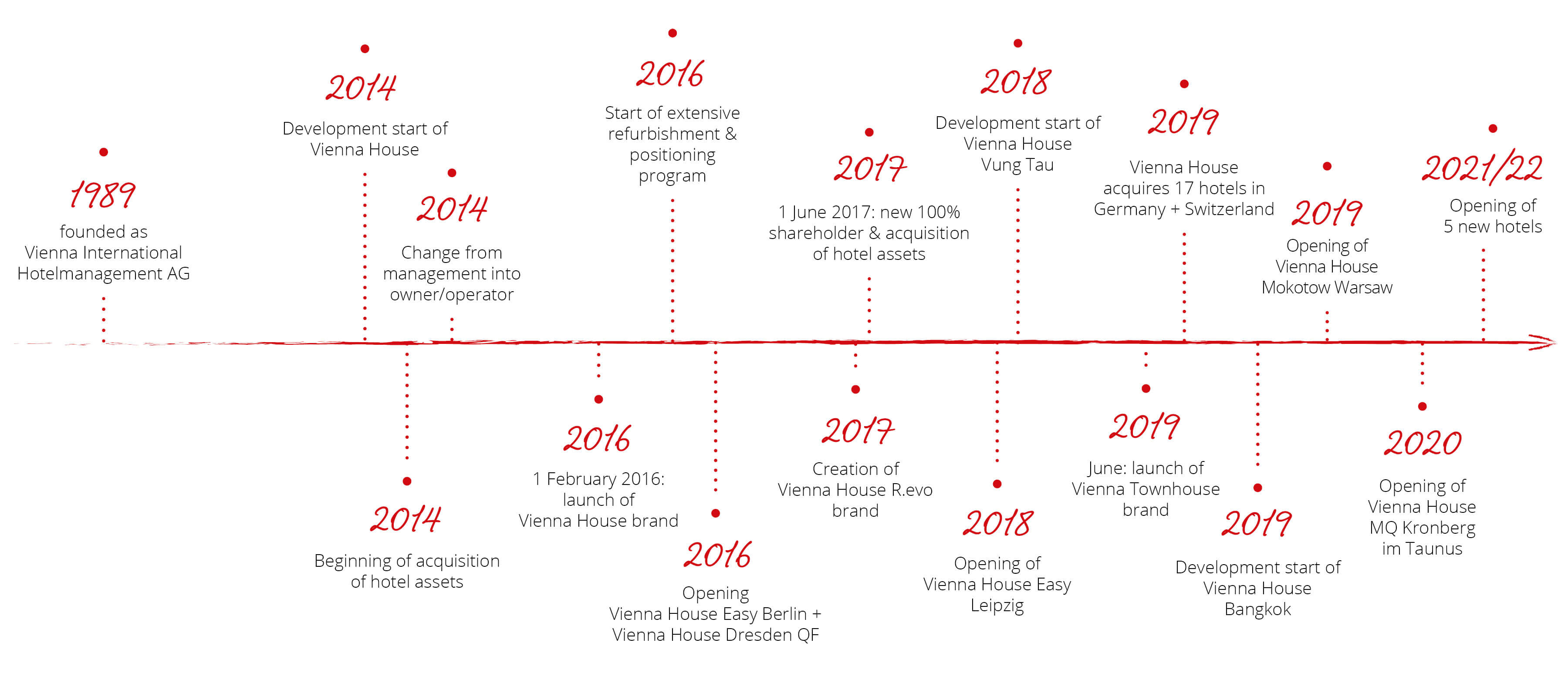 Graphic timeline